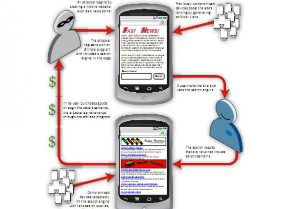 7 chiêu đánh cắp tiền trên thiết bị Android