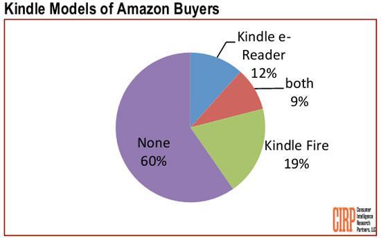 Bill Gates ủng hộ Amazon dùng trực thăng giao hàng